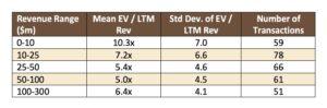 EV divided by LTM