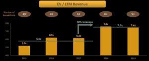 EV/LTM